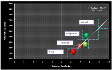 Net Emotional Value and its relationship to Customer Satisfaction