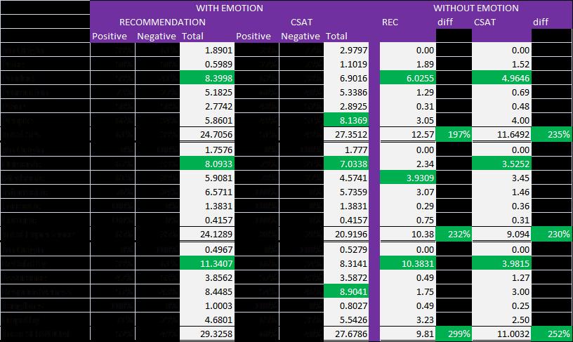 Emotion Comparisons of Value Using SEM Based Predictive Modelling