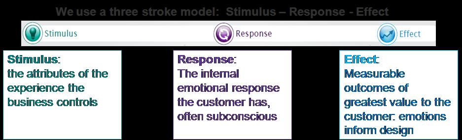 The Emotional Signature 3 Stroke Model