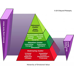 Hierarchy of Emotional Value