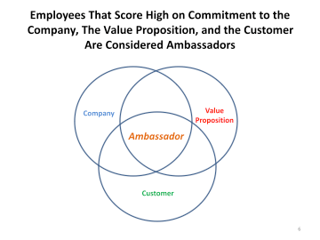 Employee Retention, Engagement, and Ambassadorship