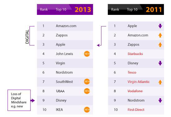 Customer Experience Trends 2013: Amazon Claims Top Position