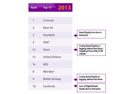 Global Leaders of Customer Experience Management Survey (GLS) 2013